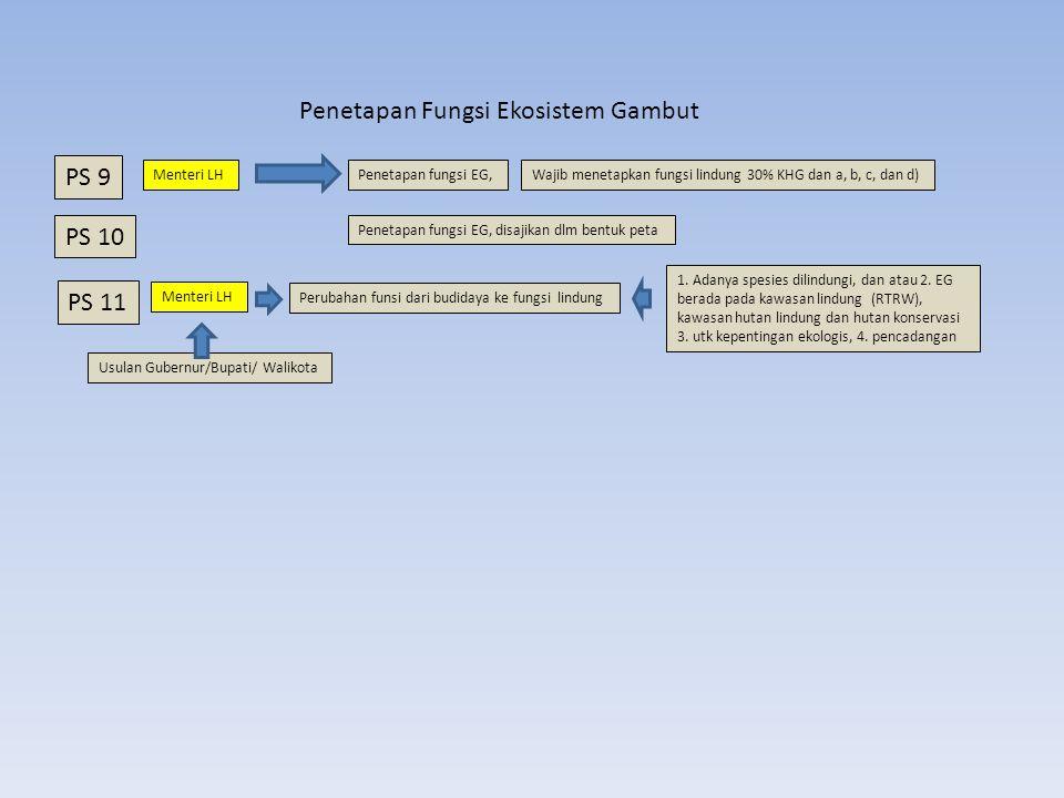 PS 9 Menteri LHPenetapan fungsi EG, PS 10 Wajib menetapkan fungsi lindung 30% KHG dan a, b, c, dan d) Penetapan fungsi EG, disajikan dlm bentuk peta PS 11 Perubahan funsi dari budidaya ke fungsi lindung Menteri LH Usulan Gubernur/Bupati/ Walikota 1.