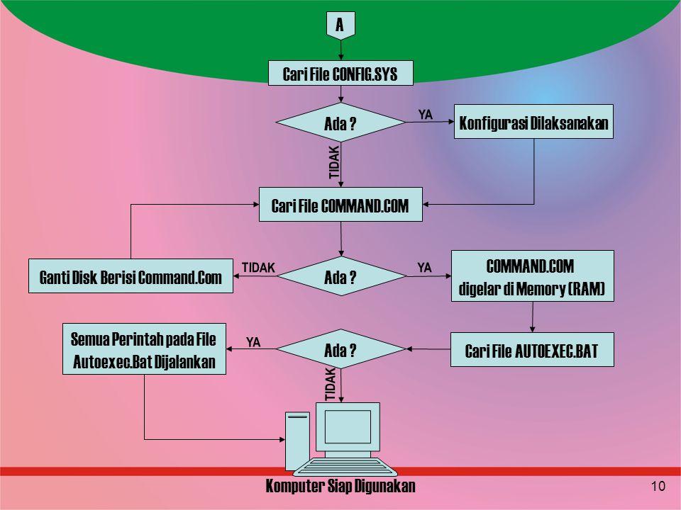 10 A Cari File CONFIG.SYS Ada ? Konfigurasi Dilaksanakan Cari File COMMAND.COM Ada ? Ganti Disk Berisi Command.Com COMMAND.COM digelar di Memory (RAM)
