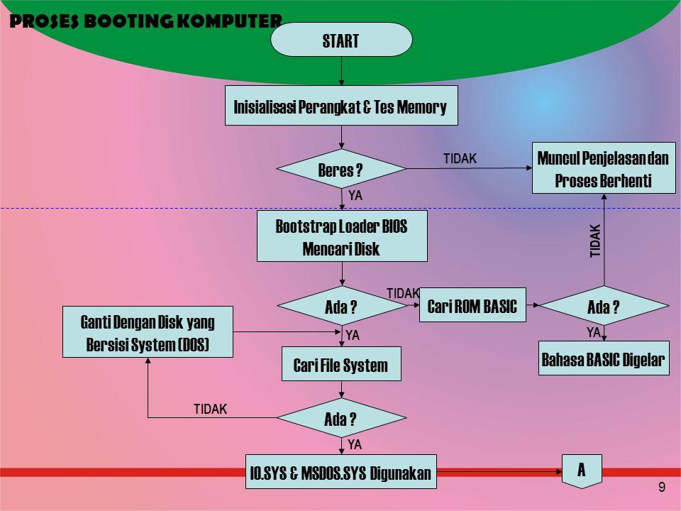 9 PROSES BOOTING KOMPUTER START Inisialisasi Perangkat & Tes Memory Beres ? Muncul Penjelasan dan Proses Berhenti Bootstrap Loader BIOS Mencari Disk A