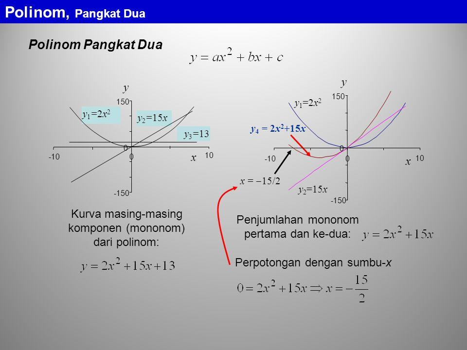 Polinom Pangkat Dua Polinom, Pangkat Dua y1=2x2y1=2x2 y 3 =13 y 2 =15x x -10 y -150 0 150 0 10 y 1 =2x 2 y 4 = 2x 2 +15x y 2 =15x x =  15/2 y -150 0 150 0 x -10 10 Kurva masing-masing komponen (mononom) dari polinom: Penjumlahan mononom pertama dan ke-dua: Perpotongan dengan sumbu-x