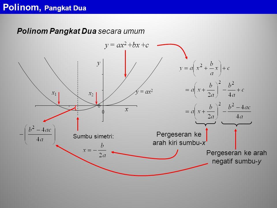 y = ax 2 +bx +c y = ax 2 y x 0 0 Polinom Pangkat Dua secara umum x2x2 x1x1 Sumbu simetri: Pergeseran ke arah kiri sumbu-x Pergeseran ke arah negatif sumbu-y Polinom, Pangkat Dua