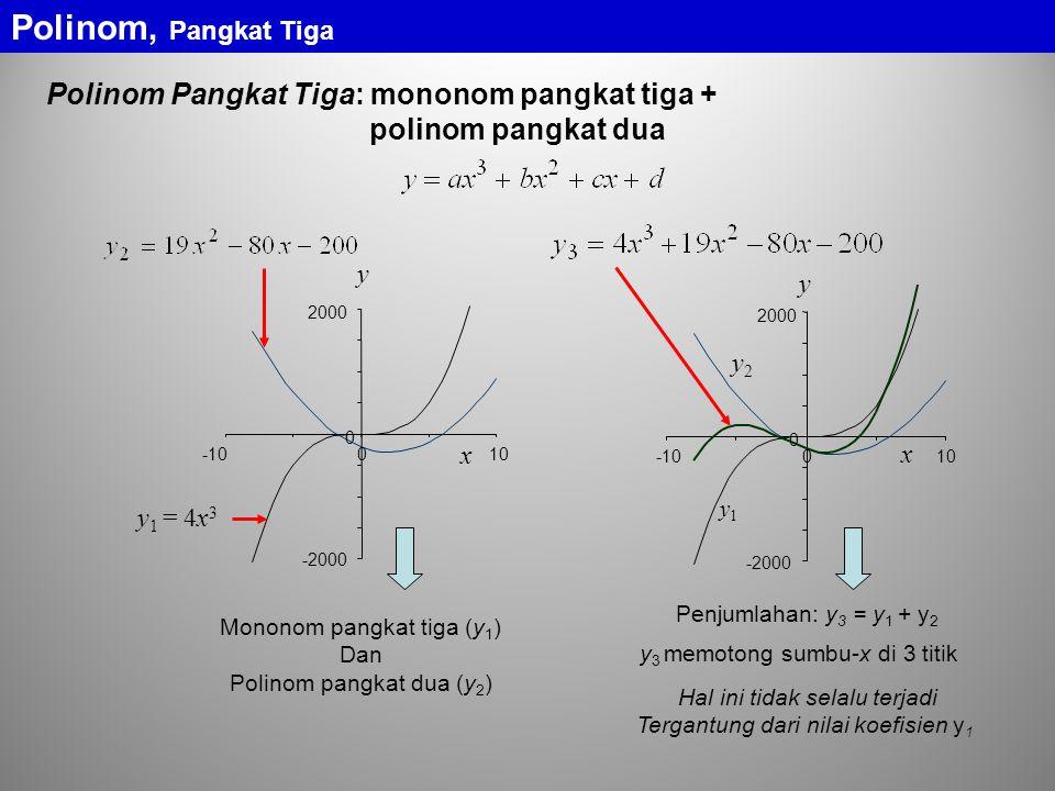 Penjumlahan: y 3 = y 1 + y 2 -2000 0 2000 -10010 x y y1y1 y2y2 Polinom Pangkat Tiga: mononom pangkat tiga + polinom pangkat dua Mononom pangkat tiga (y 1 ) Dan Polinom pangkat dua (y 2 ) -2000 0 2000 -10010 y x y1 = 4x3 y1 = 4x3 y 3 memotong sumbu-x di 3 titik Hal ini tidak selalu terjadi Tergantung dari nilai koefisien y 1 Polinom, Pangkat Tiga