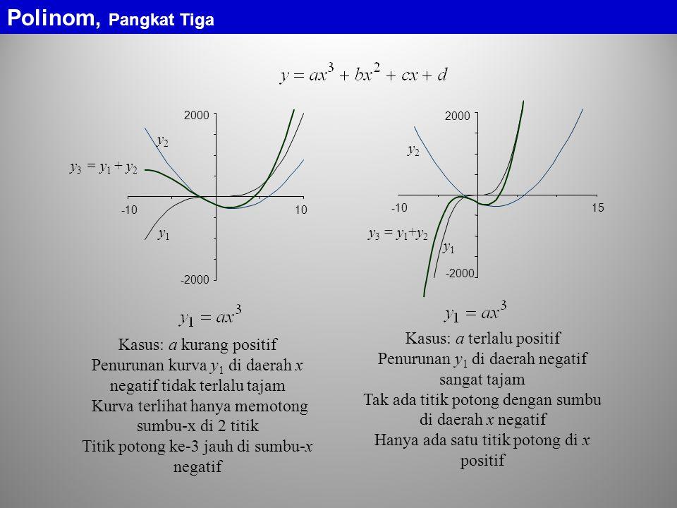 2000 -1010 y2y2 y1y1 y 3 = y 1 + y 2 -2000 Kasus: a kurang positif Penurunan kurva y 1 di daerah x negatif tidak terlalu tajam Kurva terlihat hanya memotong sumbu-x di 2 titik Titik potong ke-3 jauh di sumbu-x negatif -2000 2000 -1015 y1y1 y2y2 y 3 = y 1 +y 2 Kasus: a terlalu positif Penurunan y 1 di daerah negatif sangat tajam Tak ada titik potong dengan sumbu di daerah x negatif Hanya ada satu titik potong di x positif Polinom, Pangkat Tiga