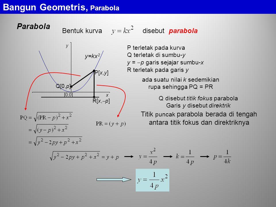 Parabola Bangun Geometris, Parabola Bentuk kurva disebut parabola [0,0] y x y=kx 2 P terletak pada kurva Q terletak di sumbu-y y =  p garis sejajar sumbu-x R terletak pada garis y ada suatu nilai k sedemikian rupa sehingga PQ = PR Q disebut titik fokus parabola Garis y disebut direktrik Titik puncak parabola berada di tengah antara titik fokus dan direktriknya P[x,y] Q[0,p] R[x,  p]
