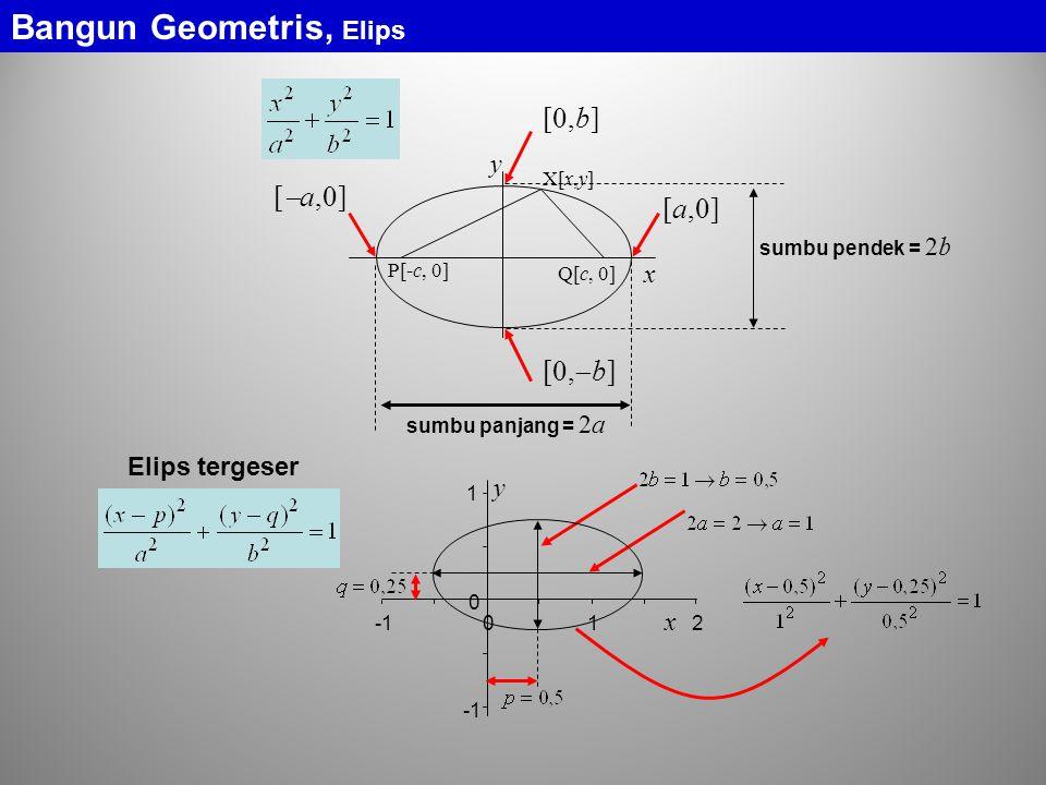 X[x,y] P[-c, 0] Q[c, 0] x y [  a,0] [a,0] [0,b] [0,  b] sumbu panjang = 2a sumbu pendek = 2b Elips tergeser 1 0 012 x y Bangun Geometris, Elips