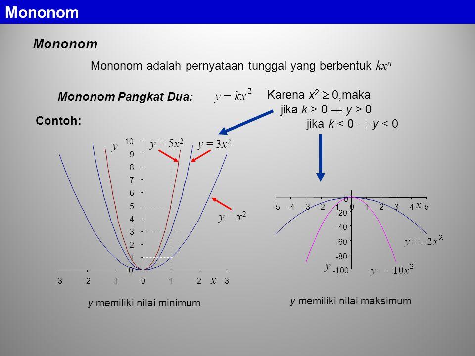 Mononom adalah pernyataan tunggal yang berbentuk kx n Mononom Pangkat Dua: y = x 2 y = 3x 2 y = 5x 2 y 0 1 2 3 4 5 6 7 8 9 10 -3-20123 x -100 -80 -60 -40 -20 0 -5 -4 -3 -2 -1 0 1 2 3 4 5 y x Contoh: y memiliki nilai maksimum Karena x 2  0,maka jika k > 0  y > 0 jika k < 0  y < 0 y memiliki nilai minimum