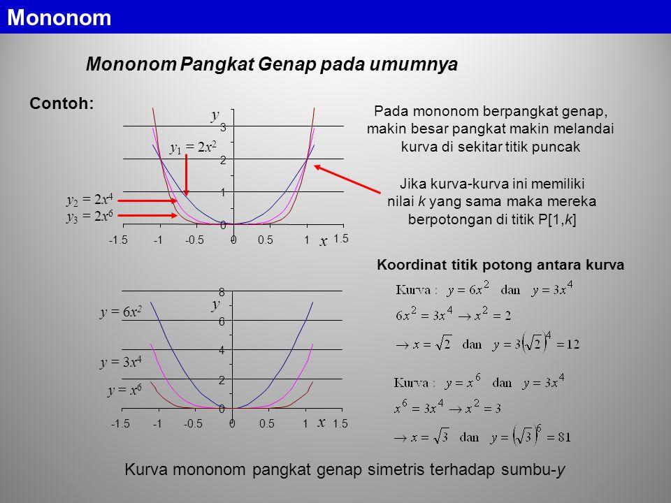 Mononom Pangkat Genap pada umumnya Pada mononom berpangkat genap, makin besar pangkat makin melandai kurva di sekitar titik puncak Jika kurva-kurva ini memiliki nilai k yang sama maka mereka berpotongan di titik P[1,k] Koordinat titik potong antara kurva Contoh: Kurva mononom pangkat genap simetris terhadap sumbu-y Mononom