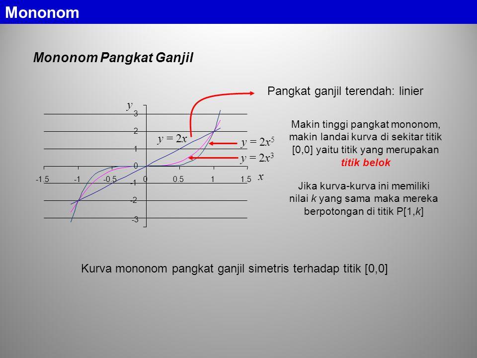 Mononom Pangkat Ganjil -3 -2 0 1 2 3 -1.5-0.500.511.5 y = 2x y = 2x 5 y = 2x 3 y x Pangkat ganjil terendah: linier Jika kurva-kurva ini memiliki nilai k yang sama maka mereka berpotongan di titik P[1,k] Makin tinggi pangkat mononom, makin landai kurva di sekitar titik [0,0] yaitu titik yang merupakan titik belok Kurva mononom pangkat ganjil simetris terhadap titik [0,0] Mononom
