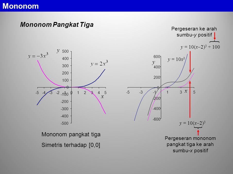 Mononom Pangkat Tiga -500 -400 -300 -200 -100 0 100 200 300 400 500 -201 y -5-4-32345 x Mononom pangkat tiga Simetris terhadap [0,0] y = 10(x  2) 3 y = 10(x  2) 3 + 100 y = 10x 3 -5-335 x -600 -400 -200 0 200 400 600 1 y Pergeseran mononom pangkat tiga ke arah sumbu-x positif Pergeseran ke arah sumbu-y positif Mononom
