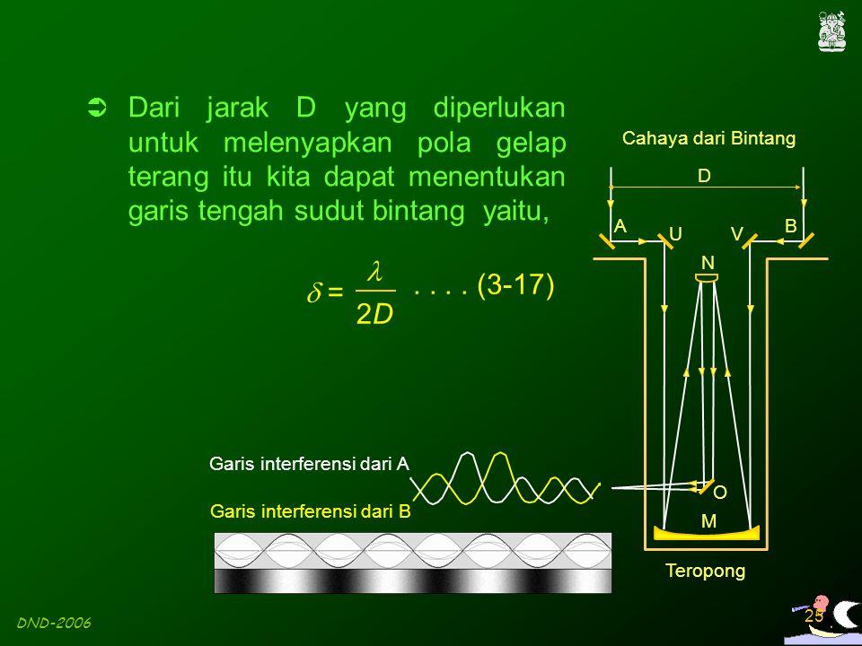 DND-2006 25 D Cahaya dari Bintang AB UV O M N Teropong Garis interferensi dari A Garis interferensi dari B  Dari jarak D yang diperlukan untuk meleny
