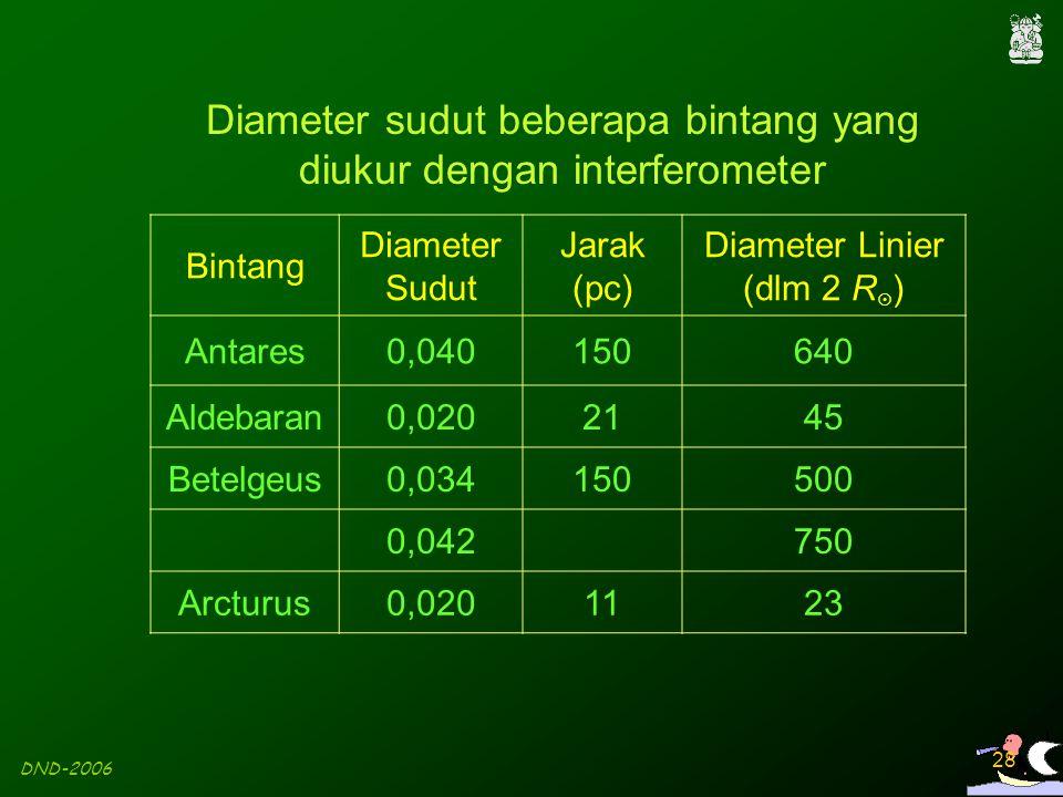 DND-2006 28 Bintang Diameter Sudut Jarak (pc) Diameter Linier (dlm 2 R  ) Antares0,040150640 Aldebaran0,0202145 Betelgeus0,034150500 0,042750 Arcturu