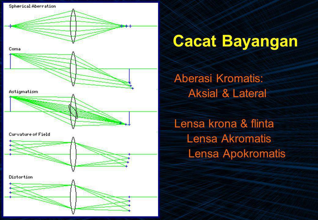 Cacat Bayangan Aberasi Kromatis: Aksial & Lateral Lensa krona & flinta Lensa Akromatis Lensa Apokromatis