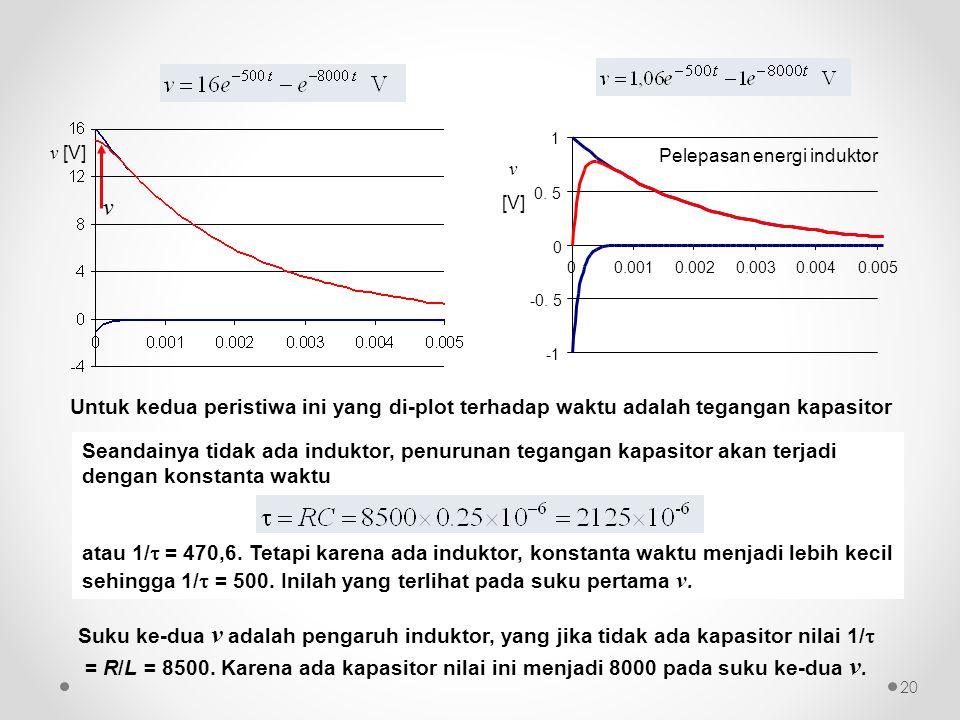 Untuk kedua peristiwa ini yang di-plot terhadap waktu adalah tegangan kapasitor Seandainya tidak ada induktor, penurunan tegangan kapasitor akan terja