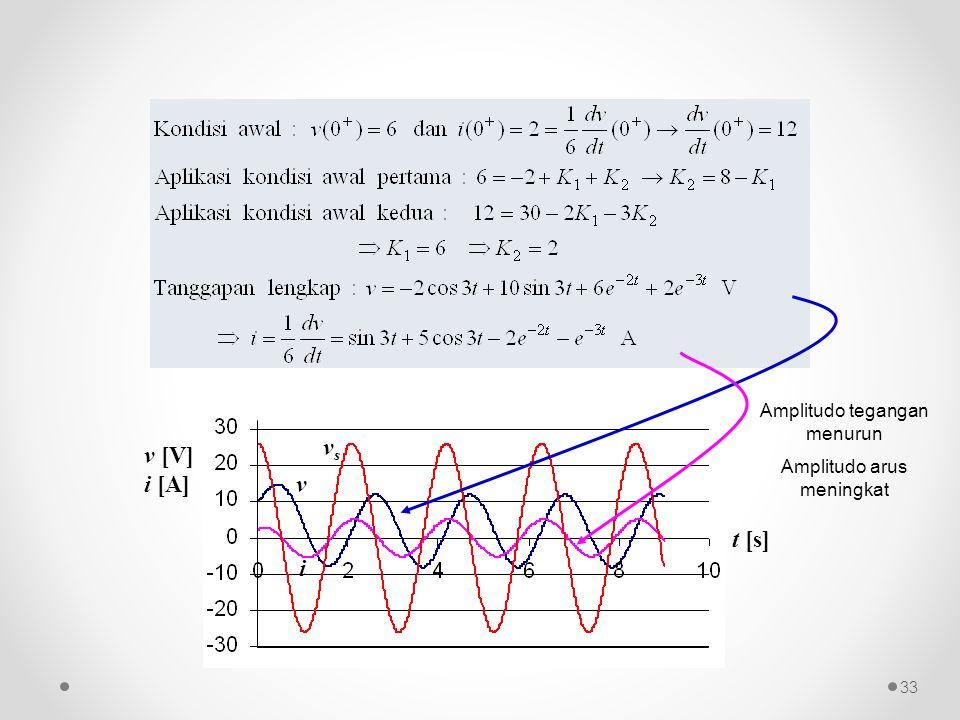 v [V] i [A] t [s] v i v s Amplitudo tegangan menurun Amplitudo arus meningkat 33