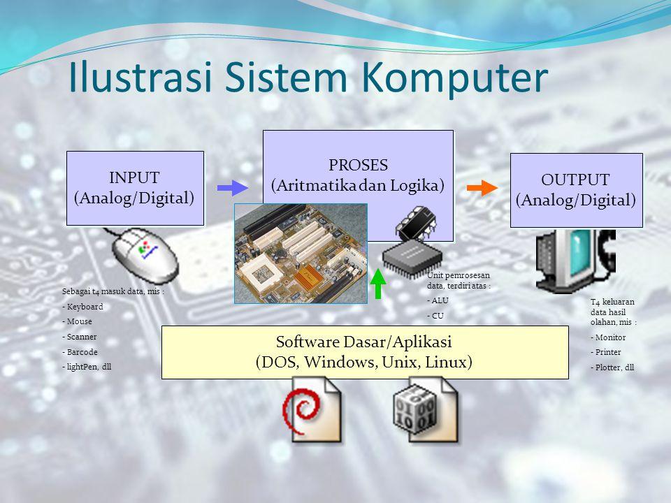Konsep Bahasa Pemograman Konsep Bahasa Alat Komunikasi (lisan atau tulisan) Bahasa Program  Program Komputer Kumpulan kode kode (instruksi) yang ditulis secara berurutan secara sekuensial Computer Hardware Sistem Operasi Bahasa Pemograman (aplikasi) BIOS Sistem Komputer Ready/Bersiap