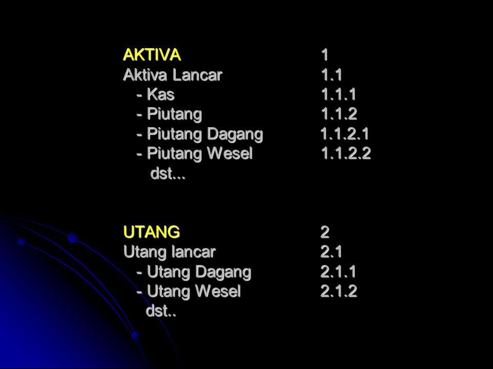 AKTIVA1 Aktiva Lancar1.1 - Kas1.1.1 - Piutang 1.1.2 - Piutang Dagang 1.1.2.1 - Piutang Wesel 1.1.2.2 dst...