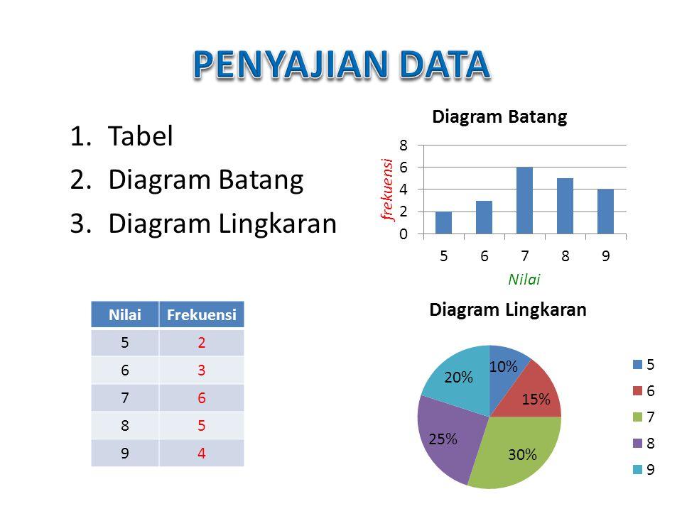 1.Tabel 2.Diagram Batang 3.Diagram Lingkaran NilaiFrekuensi 52 63 76 85 94