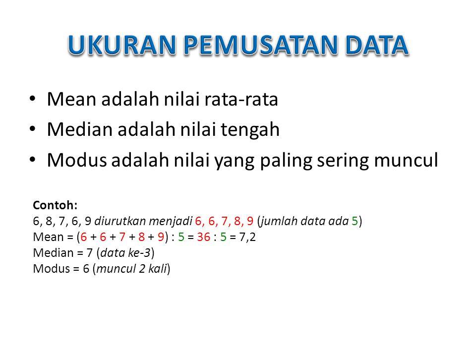 Mean adalah nilai rata-rata Median adalah nilai tengah Modus adalah nilai yang paling sering muncul Contoh: 6, 8, 7, 6, 9 diurutkan menjadi 6, 6, 7, 8