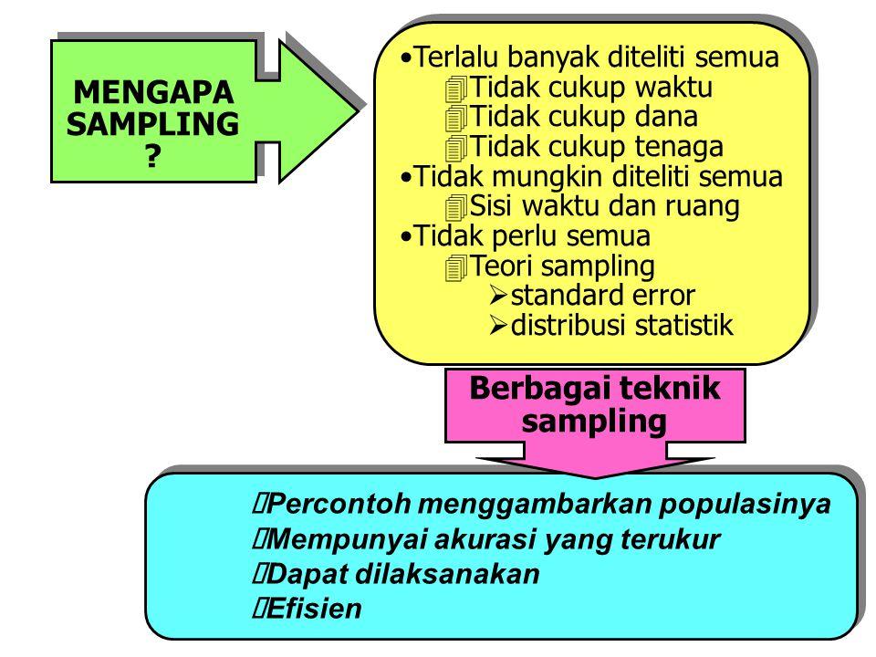 12 Percontoh menggambarkan populasinya Mempunyai akurasi yang terukur Dapat dilaksanakan Efisien Percontoh menggambarkan populasinya Mempunyai akurasi yang terukur Dapat dilaksanakan Efisien Berbagai teknik sampling MENGAPA SAMPLING .