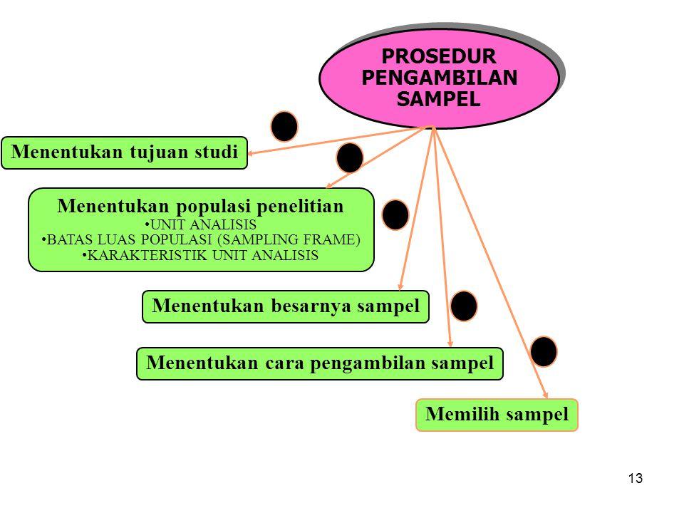13 PROSEDUR PENGAMBILAN SAMPEL PROSEDUR PENGAMBILAN SAMPEL Menentukan populasi penelitian UNIT ANALISIS BATAS LUAS POPULASI (SAMPLING FRAME) KARAKTERISTIK UNIT ANALISIS Menentukan cara pengambilan sampel Menentukan besarnya sampel Memilih sampel Menentukan tujuan studi 2 3 4 5 1