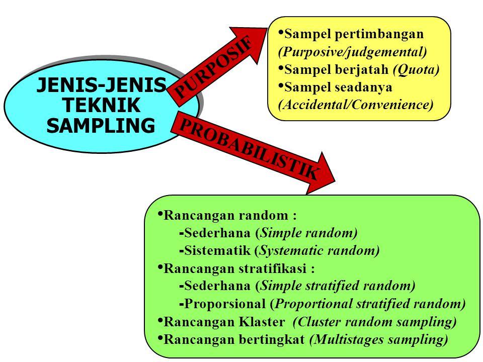 14 JENIS-JENIS TEKNIK SAMPLING JENIS-JENIS TEKNIK SAMPLING Sampel pertimbangan (Purposive/judgemental) Sampel berjatah (Quota) Sampel seadanya (Accidental/Convenience) PURPOSIF PROBABILISTIK Rancangan random : - Sederhana (Simple random) - Sistematik (Systematic random) Rancangan stratifikasi : - Sederhana (Simple stratified random) - Proporsional (Proportional stratified random) Rancangan Klaster (Cluster random sampling) Rancangan bertingkat (Multistages sampling)