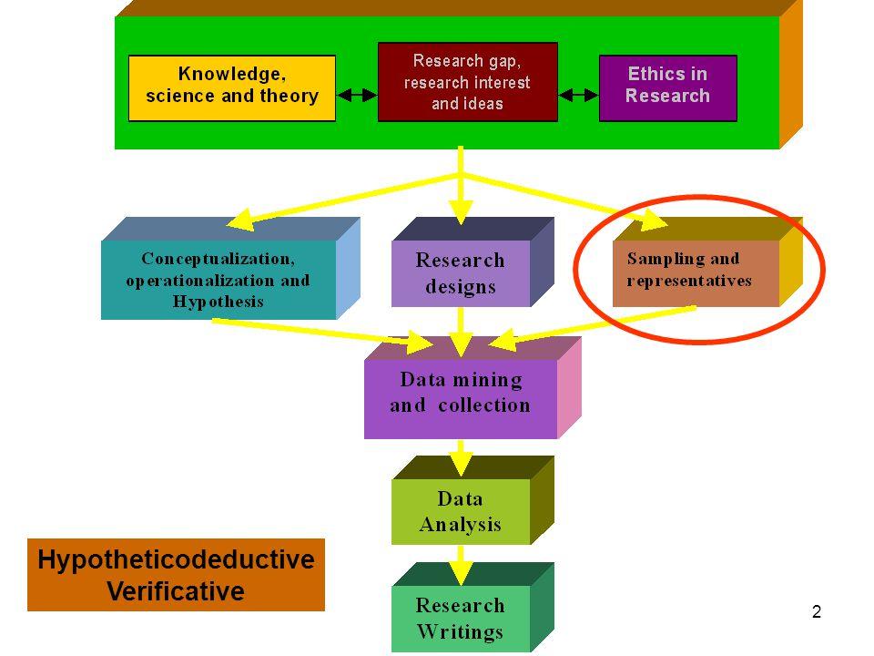 2 Hypotheticodeductive Verificative