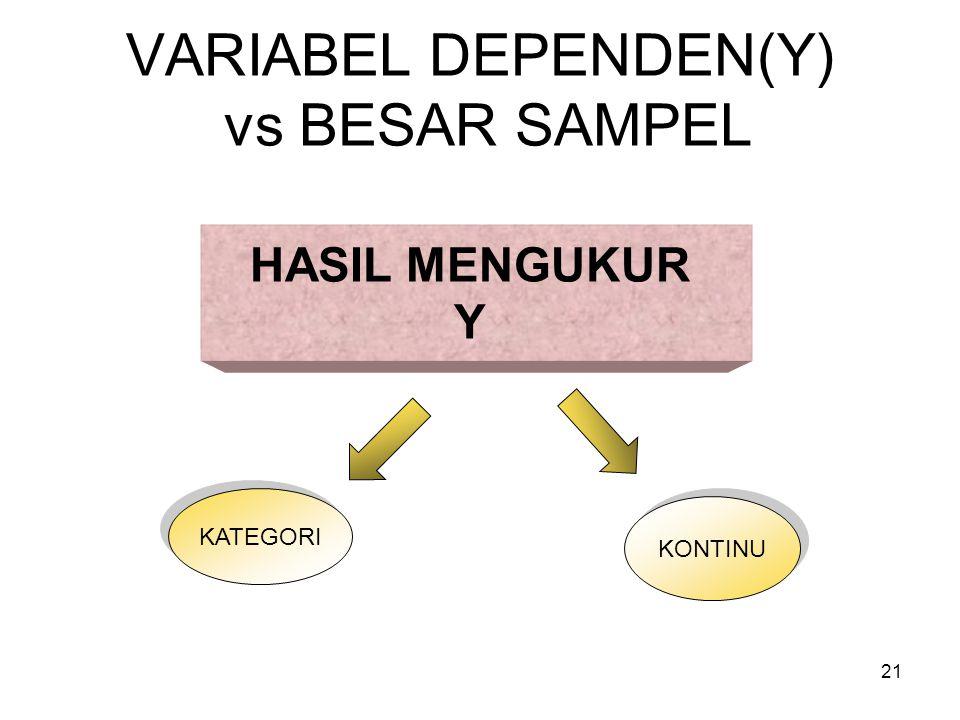 21 VARIABEL DEPENDEN(Y) vs BESAR SAMPEL HASIL MENGUKUR Y KONTINU KATEGORI