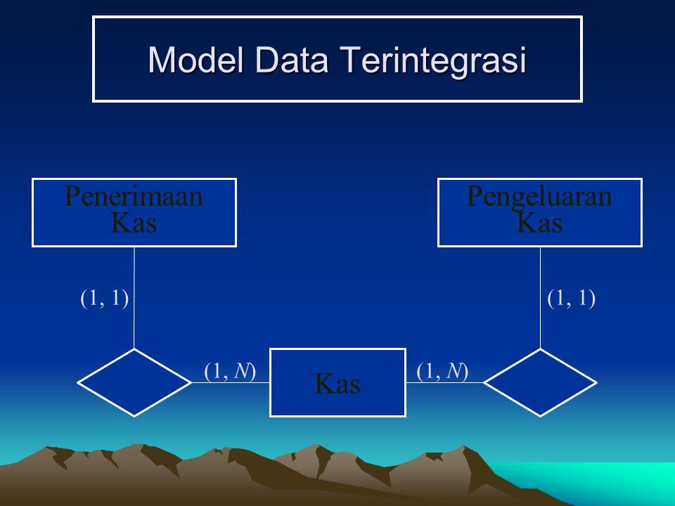 Model Data Terintegrasi (1, N) (1, 1) Kas (1, N) Pengeluaran Kas Penerimaan Kas (1, 1)