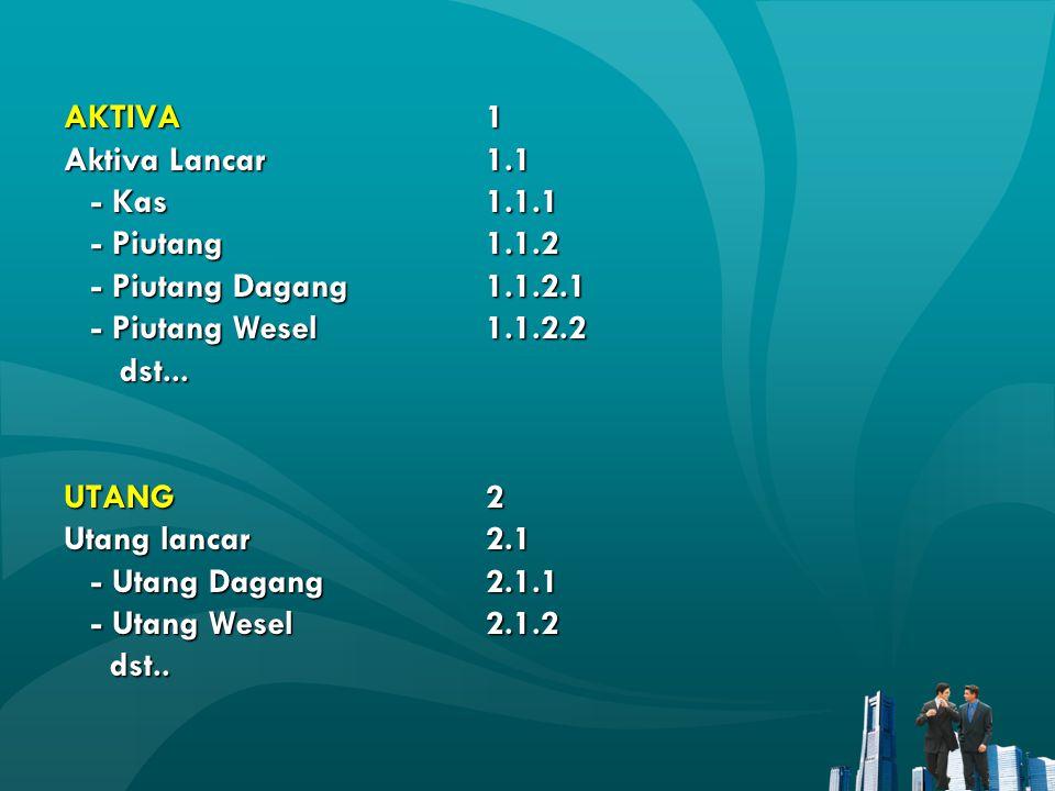 AKTIVA1 Aktiva Lancar1.1 - Kas1.1.1 - Piutang 1.1.2 - Piutang Dagang 1.1.2.1 - Piutang Wesel 1.1.2.2 dst... UTANG2 Utang lancar2.1 - Utang Dagang2.1.1