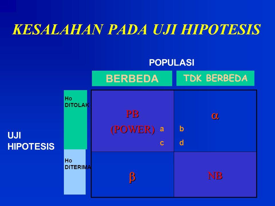 KESALAHAN PADA UJI HIPOTESIS TDK BERBEDA PB(POWER) NB POPULASI BERBEDA UJI HIPOTESIS Ho DITOLAK ab cd Ho DITERIMA
