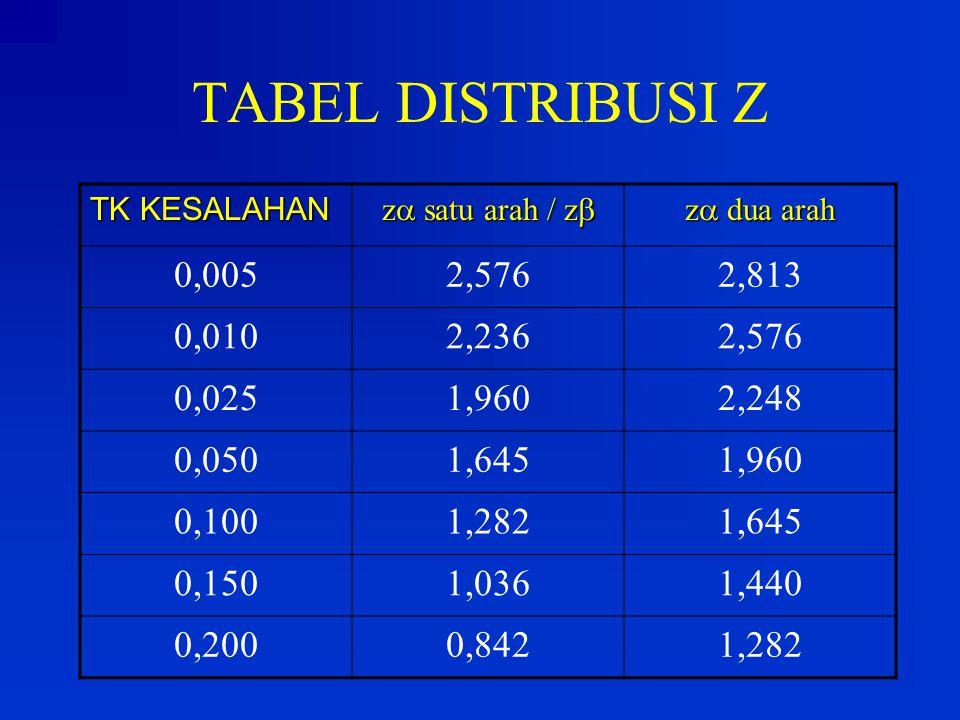 TABEL DISTRIBUSI Z TK KESALAHAN z  satu arah / z  z  dua arah 0,0052,5762,813 0,0102,2362,576 0,0251,9602,248 0,0501,6451,960 0,1001,2821,645 0,150