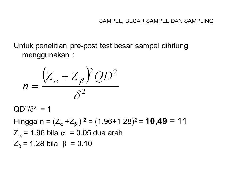 SAMPEL, BESAR SAMPEL DAN SAMPLING RUMUS BESAR SAMPEL UNTUK UJI HIPOTESIS –OUTCOME DIKHOTOM, RANCANGAN EKSPERIMEN MURNI n = besar sampel Z  = deviasi standart untuk  = 0.05 1.96 Z  = deviasi standart untuk  = 0.10 1.28 p t = proporsi Yes kelompok perlakuan p c = proporsi Yes kelompok kontrol p = (p t + p c ) / 2 f = proporsi kegagalan