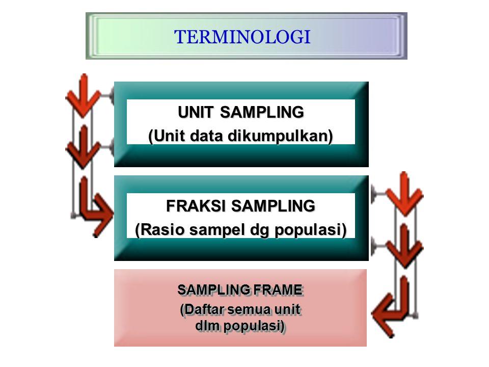 SAMPLING Suatu prosedur dimana sejumlah anggota dari populasi dipilih sebagai perwakilan dari seluruh populasi