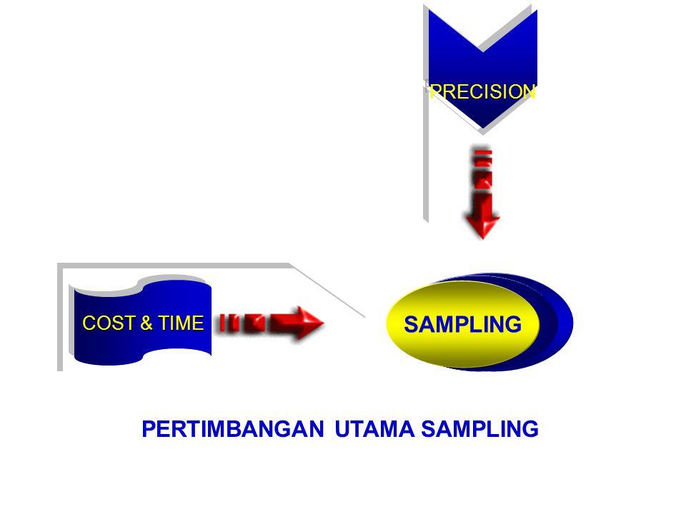 UNIT SAMPLING (Unit data dikumpulkan) SAMPLING FRAME (Daftar semua unit dlm populasi) SAMPLING FRAME (Daftar semua unit dlm populasi) FRAKSI SAMPLING (Rasio sampel dg populasi) TERMINOLOGI