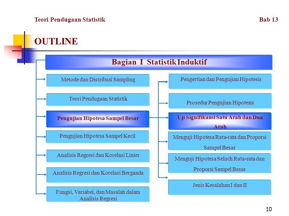 10 OUTLINE Fungsi, Variabel, dan Masalah dalam Analisis Regresi Bagian I Statistik Induktif Metode dan Distribusi Sampling Teori Pendugaan Statistik Pengujian Hipotesa Sampel Besar Pengujian Hipotesa Sampel Kecil Analisis Regresi dan Korelasi Linier Analisis Regresi dan Korelasi Berganda Pengertian dan Pengujian Hipotesis Jenis Kesalahan I dan II Prosedur Pengujian Hipotesis Uji Signifikansi Satu Arah dan Dua Arah Menguji Hipotesa Rata-rata dan Proporsi Sampel Besar Menguji Hipotesa Selisih Rata-rata dan Proporsi Sampel Besar Teori Pendugaan Statistik Bab 13