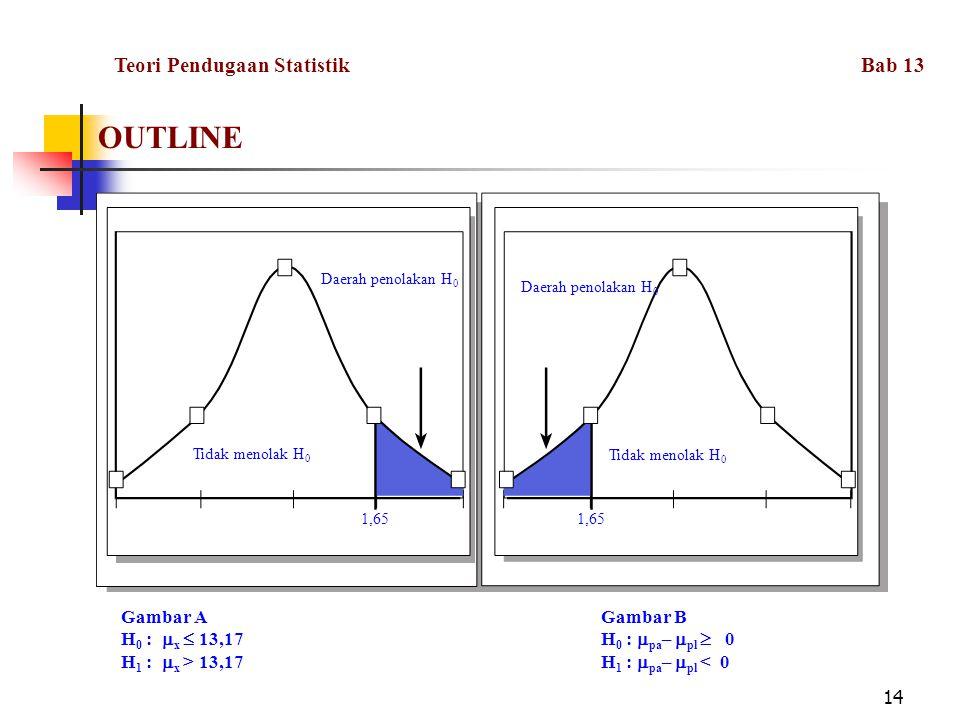 14 OUTLINE Daerah penolakan H 0 Tidak menolak H 0 1,65 Gambar AGambar B H 0 :  x  13,17H 0 :  pa –  pl  0 H 1 :  x > 13,17H 1 :  pa –  pl < 0