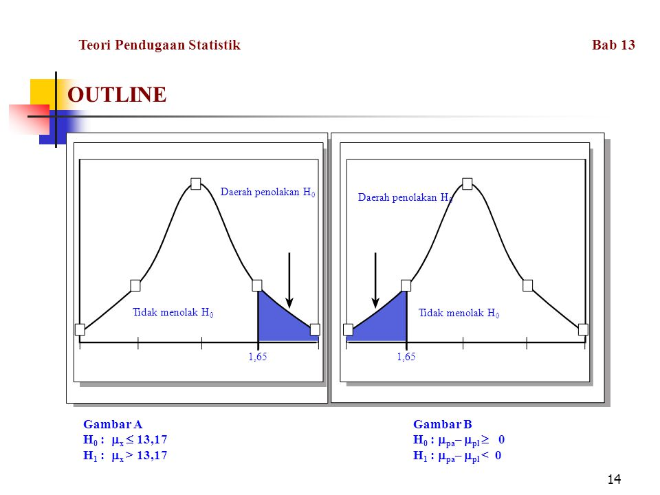 14 OUTLINE Daerah penolakan H 0 Tidak menolak H 0 1,65 Gambar AGambar B H 0 :  x  13,17H 0 :  pa –  pl  0 H 1 :  x > 13,17H 1 :  pa –  pl < 0 Teori Pendugaan Statistik Bab 13