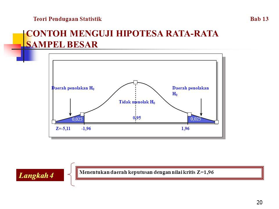 20 Daerah penolakan H 0 Tidak menolak H 0 0,95 Daerah penolakan H 0 0,025 -1,96Z=-5,111,96 Menentukan daerah keputusan dengan nilai kritis Z=1,96 Lang