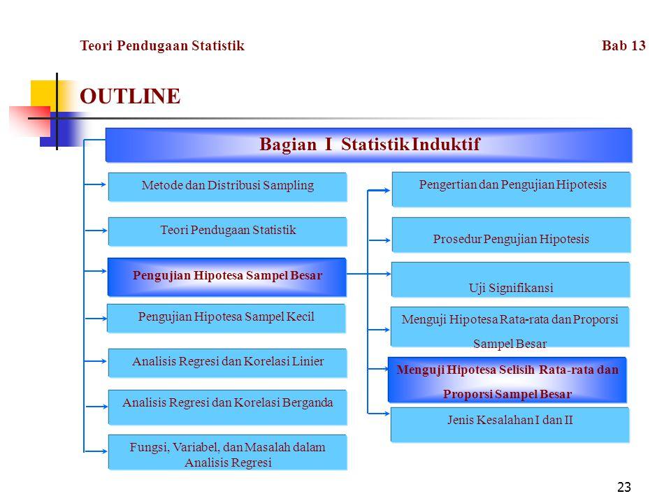 23 OUTLINE Fungsi, Variabel, dan Masalah dalam Analisis Regresi Bagian I Statistik Induktif Metode dan Distribusi Sampling Teori Pendugaan Statistik P