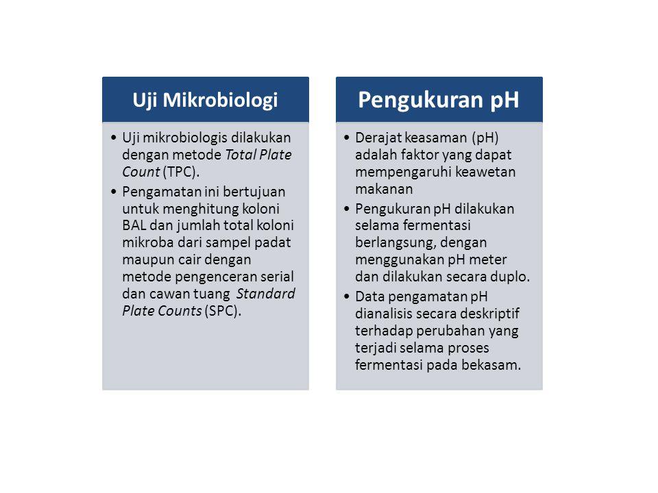 Uji Mikrobiologi Uji mikrobiologis dilakukan dengan metode Total Plate Count (TPC). Pengamatan ini bertujuan untuk menghitung koloni BAL dan jumlah to