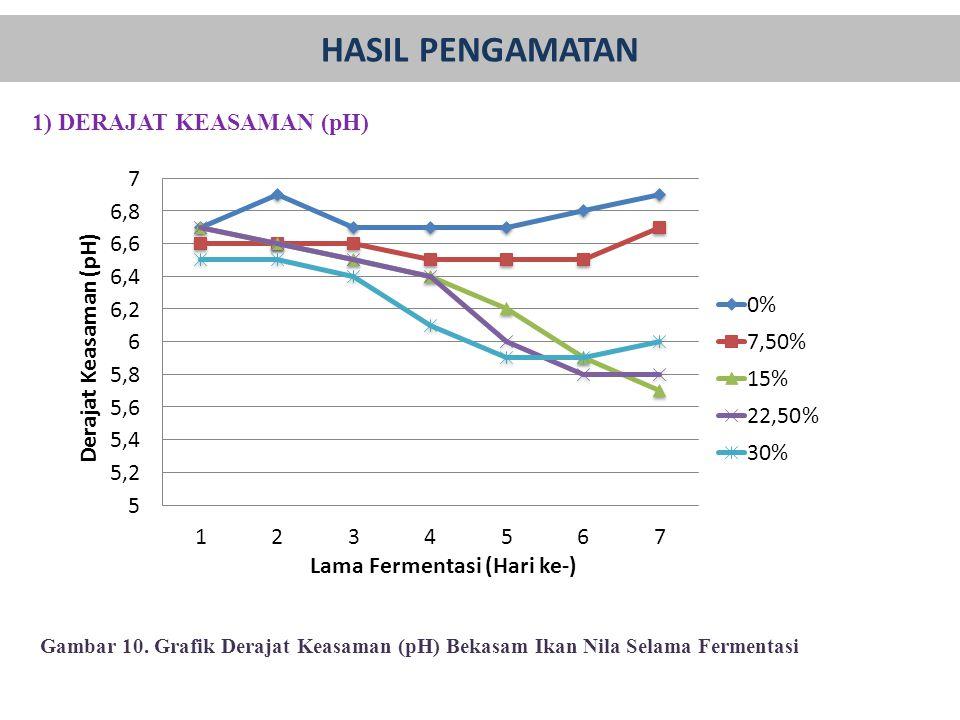 1) DERAJAT KEASAMAN (pH) Gambar 10. Grafik Derajat Keasaman (pH) Bekasam Ikan Nila Selama Fermentasi HASIL PENGAMATAN