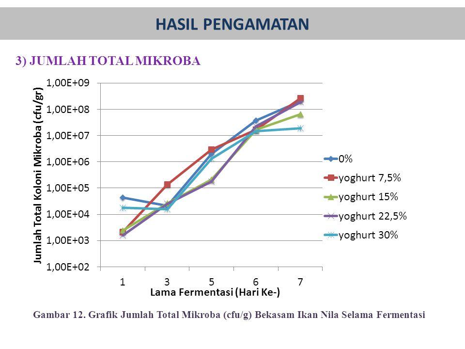 3) JUMLAH TOTAL MIKROBA Gambar 12. Grafik Jumlah Total Mikroba (cfu/g) Bekasam Ikan Nila Selama Fermentasi HASIL PENGAMATAN