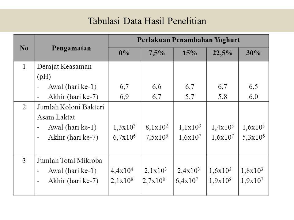 Tabulasi Data Hasil Penelitian NoPengamatan Perlakuan Penambahan Yoghurt 0%7,5%15%22,5%30% 1 Derajat Keasaman (pH) -Awal (hari ke-1) -Akhir (hari ke-7