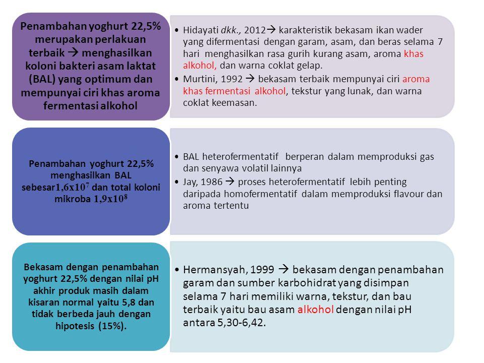 Hidayati dkk., 2012  karakteristik bekasam ikan wader yang difermentasi dengan garam, asam, dan beras selama 7 hari menghasilkan rasa gurih kurang as