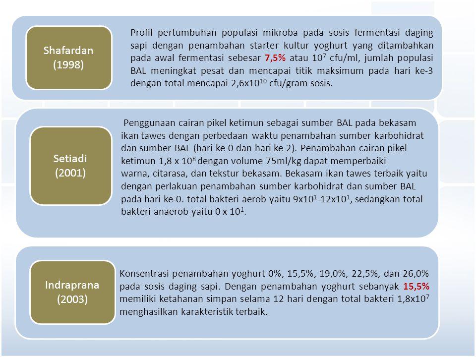 Konsentrasi penambahan yoghurt 0%, 15,5%, 19,0%, 22,5%, dan 26,0% pada sosis daging sapi. Dengan penambahan yoghurt sebanyak 15,5% memiliki ketahanan