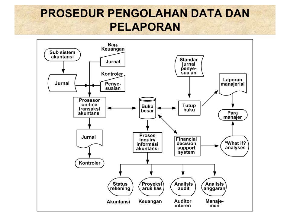 PROSEDUR PENGOLAHAN DATA DAN PELAPORAN
