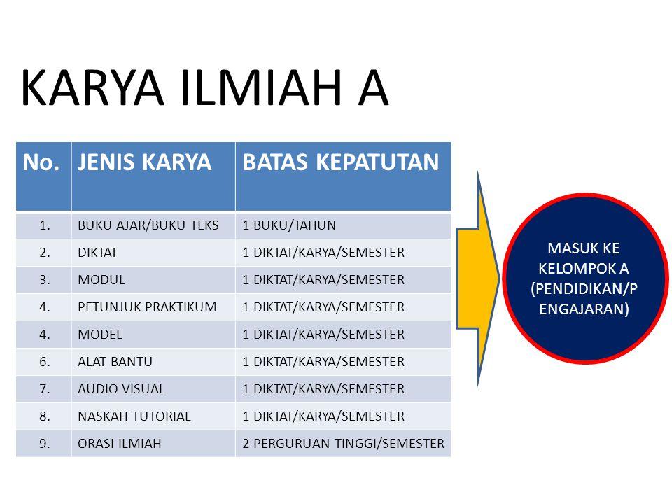 KARYA ILMIAH B No.JENIS KARYABATAS KEPATUTAN 1.MONOGRAF1 BUKU/TAHUN 2.REFERENSI1 BUKU/TAHUN 3.ARTIKEL DI JURNAL ILMIAH INTERNASIONAL 1 ARTIKEL/SEMESTER 4.ARTIKEL DI JURNAL ILMIAH NASIONAL TERAKREDITASI 1 ARTIKEL/SEMESTER 4.ARTIKEL DI JURNAL ILMIAH NASIONAL TIDAK TERAKREDITASI 2 ARTIKEL/SEMESTER 6.POSTER INTERNASIONAL1 POSTER/SEMESTER 7.POSTER NASIONAL2 POSTER/SEMESTER 8.ARTIKEL KORAN/MAJALAH POPULER/UMUM MAKSIMAL 10% DARI TOTAL KREDIT PENELITIAN 9.TERSIMPAN DI PERPUSTAKAAN PT MAKSIMAL 10% DARI TOTAL KREDIT PENELITIAN MASUK KE KELOMPOK B (PENELITIAN)