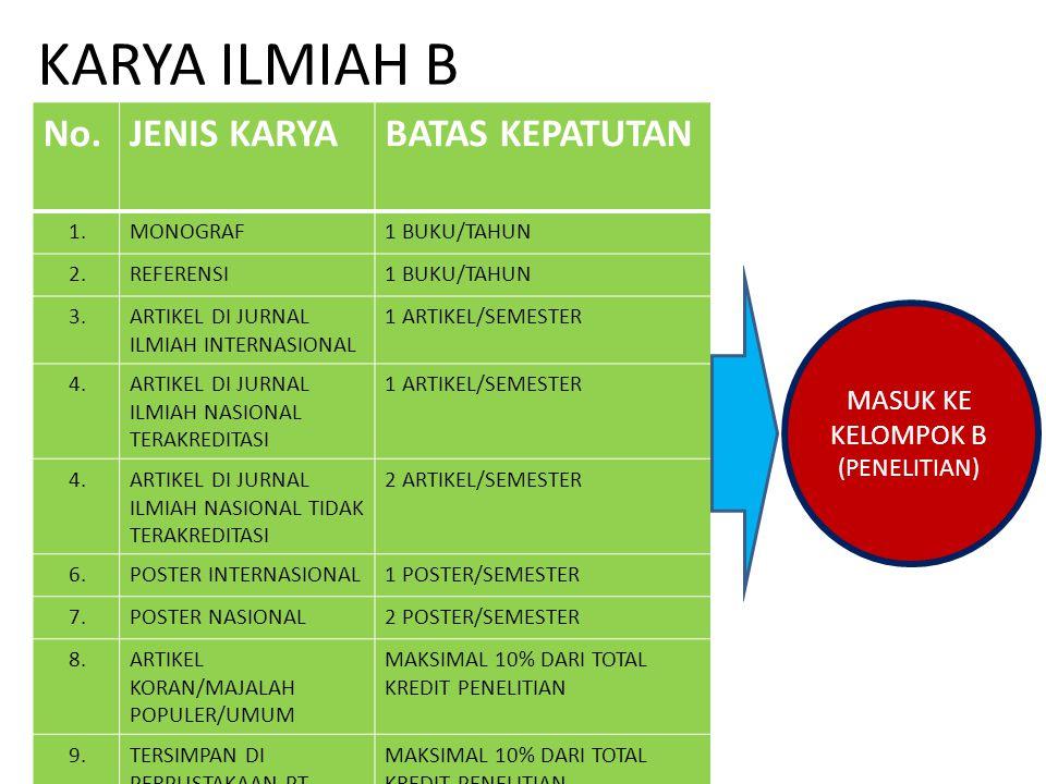 KARYA ILMIAH B No.JENIS KARYABATAS KEPATUTAN 1.MONOGRAF1 BUKU/TAHUN 2.REFERENSI1 BUKU/TAHUN 3.ARTIKEL DI JURNAL ILMIAH INTERNASIONAL 1 ARTIKEL/SEMESTE