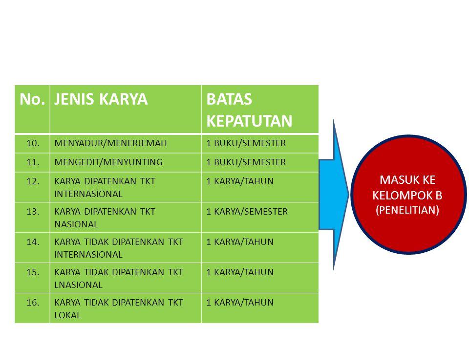 No.JENIS KARYABATAS KEPATUTAN 10.MENYADUR/MENERJEMAH1 BUKU/SEMESTER 11.MENGEDIT/MENYUNTING1 BUKU/SEMESTER 12.KARYA DIPATENKAN TKT INTERNASIONAL 1 KARY