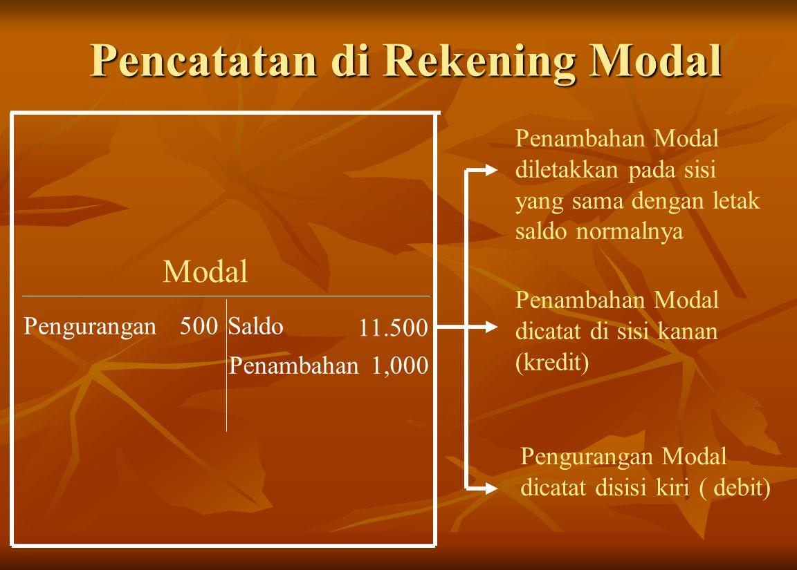 Modal Saldo Pencatatan di Rekening Modal 11.500 Penambahan1,000 Penambahan Modal diletakkan pada sisi yang sama dengan letak saldo normalnya Penambaha